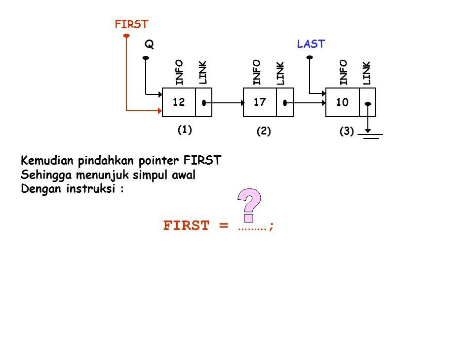 12 INFO LINK 17 INFO LINK 10 LAST INFO LINK (1) (2)(3) Q Kemudian pindahkan pointer FIRST Sehingga menunjuk simpul awal Dengan instruksi : FIRST FIRST