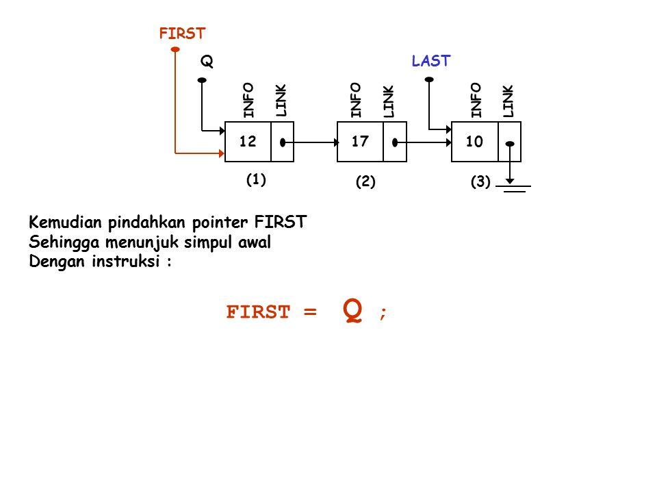12 INFO LINK 17 INFO LINK 10 LAST INFO LINK (1) (2)(3) Q Kemudian pindahkan pointer FIRST Sehingga menunjuk simpul awal Dengan instruksi : FIRST FIRST = Q ;