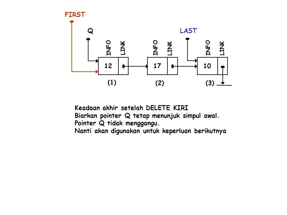 12 INFO LINK 17 INFO LINK 10 LAST INFO LINK (1) (2)(3) Q FIRST Keadaan akhir setelah DELETE KIRI Biarkan pointer Q tetap menunjuk simpul awal.