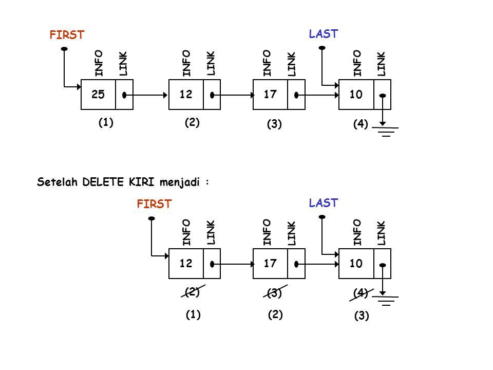 12 INFO LINK 17 INFO LINK 10 LAST INFO LINK (1)(1) (2)(2)(3)(3) Q FIRST free(………….); Menghapus Simpul (1)