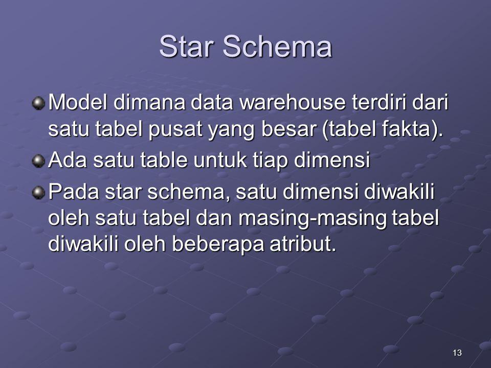 13 Star Schema Model dimana data warehouse terdiri dari satu tabel pusat yang besar (tabel fakta). Ada satu table untuk tiap dimensi Pada star schema,