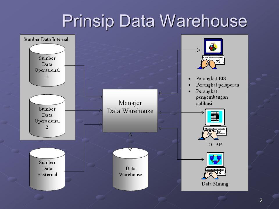 13 Star Schema Model dimana data warehouse terdiri dari satu tabel pusat yang besar (tabel fakta).