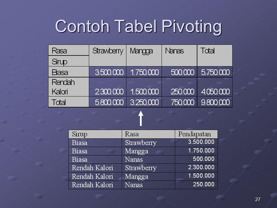 27 Contoh Tabel Pivoting