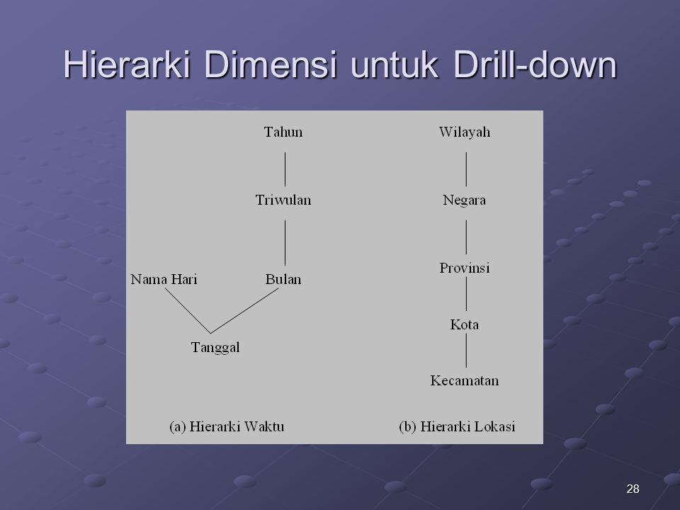 28 Hierarki Dimensi untuk Drill-down