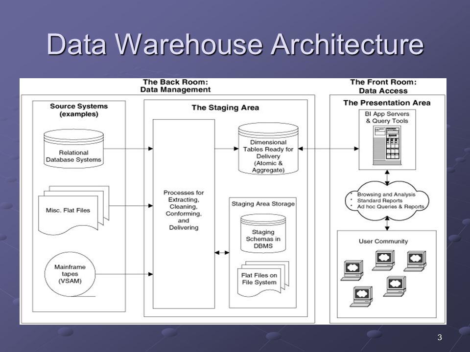 4 DW and OLAP as Multidimensional Data Model Data warehouse dan OLAP didasarkan pada multidimensional data model.