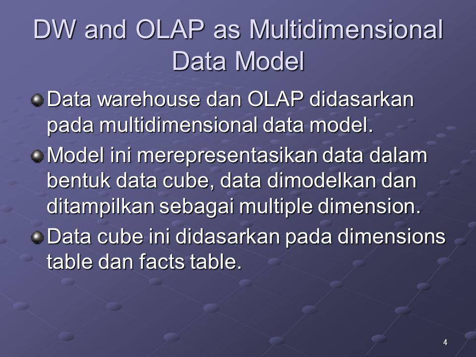 5 Multidimensional Data Model Multidimensional yang berarti bahwa terdapat banyak lapisan kolom dan baris (Ini berbeda dengan tabel pada model relasional yang hanya berdimensi dua) Berdasarkan susunan data seperti itu, amatlah mudah untuk memperoleh jawaban atas pertanyaan seperti: Berapakah jumlah produk 1 terjual di Jawa Tengah pada tahun n- 3?