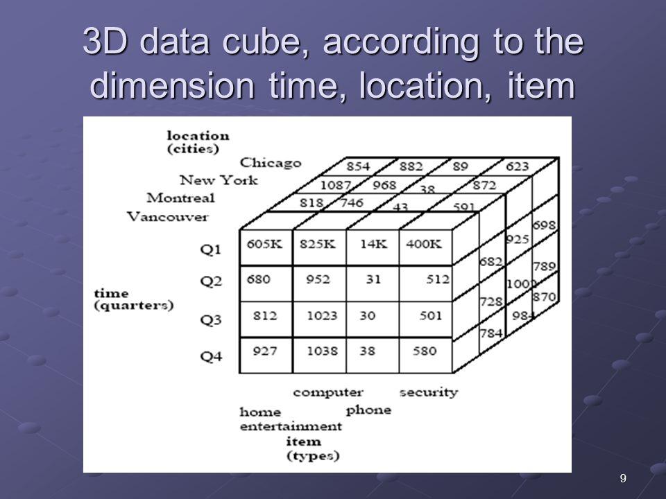 10 Warehouse Database Schema Bukan ER Diagram Design harus mencerminkan multidimensional view Star Schema Star Schema Snowflake Schema Snowflake Schema Fact Constellation Schema Fact Constellation Schema