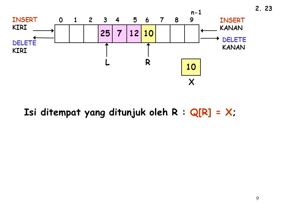 9 2. 23 10 LR INSERT KIRI DELETE KIRI INSERT KANAN DELETE KANAN 2571210 n-1 0 1 2 3 4 5 6 7 8 9 X Isi ditempat yang ditunjuk oleh R : Q[R] = X;