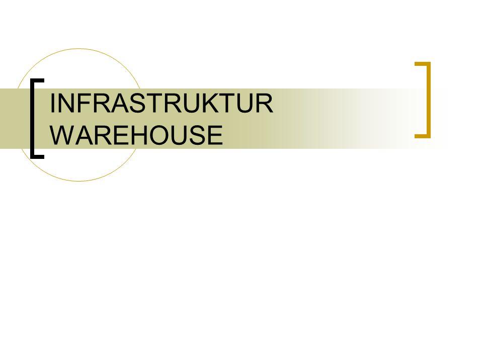KATEGORI INFRASTRUKTUR DW Infrastruktur operasional Infrastruktur fisik
