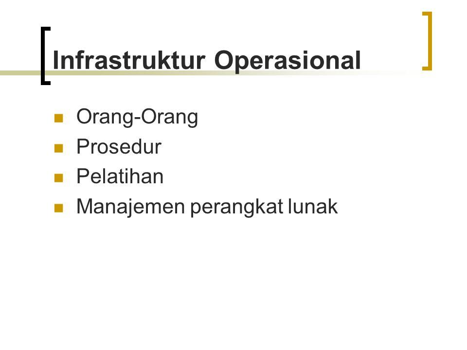 Infrastruktur Fisik Hardware Operating Sistem DBMS Network Software