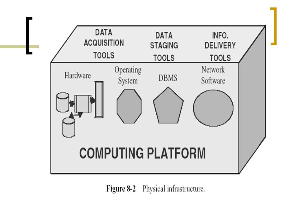 HARDWARE DAN SISTEM OPERASI Perangkat keras dan Sistem operasi menyusun lingkungan untuk data warehouse.