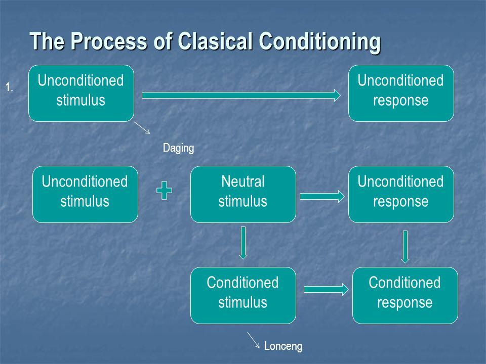 Persyaratan Classical Conditioning Tidak ada stimulasi lain yang dapat membayangi unconditioned stimulus.
