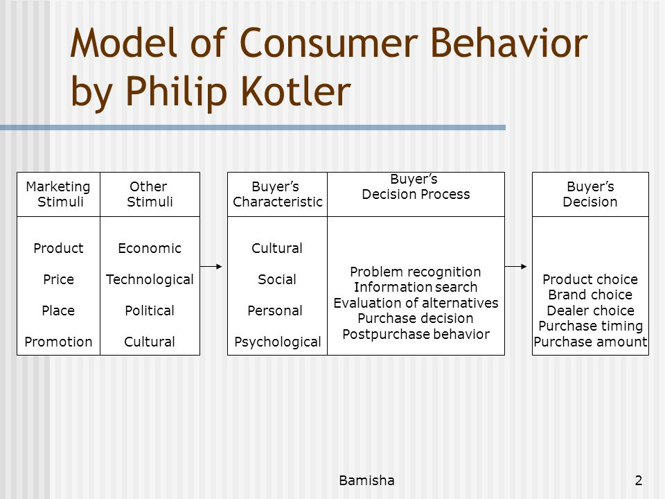 Bamisha2 Model of Consumer Behavior by Philip Kotler Marketing Stimuli Product Price Place Promotion Other Stimuli Economic Technological Political Cultural Buyer's Characteristic Cultural Social Personal Psychological Buyer's Decision Process Problem recognition Information search Evaluation of alternatives Purchase decision Postpurchase behavior Buyer's Decision Product choice Brand choice Dealer choice Purchase timing Purchase amount