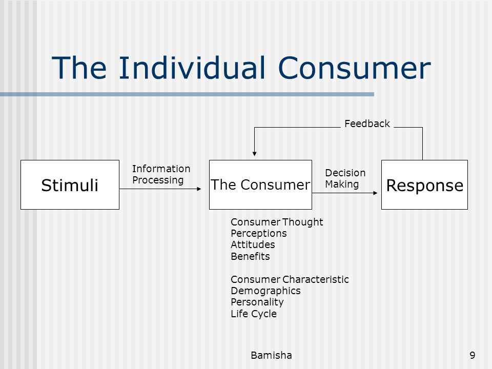 Bamisha8 Model of Consumer Behavior by Henry Assael The Individual Consumer Response Consumer Decision Making Environmental Influences Feedback To Con