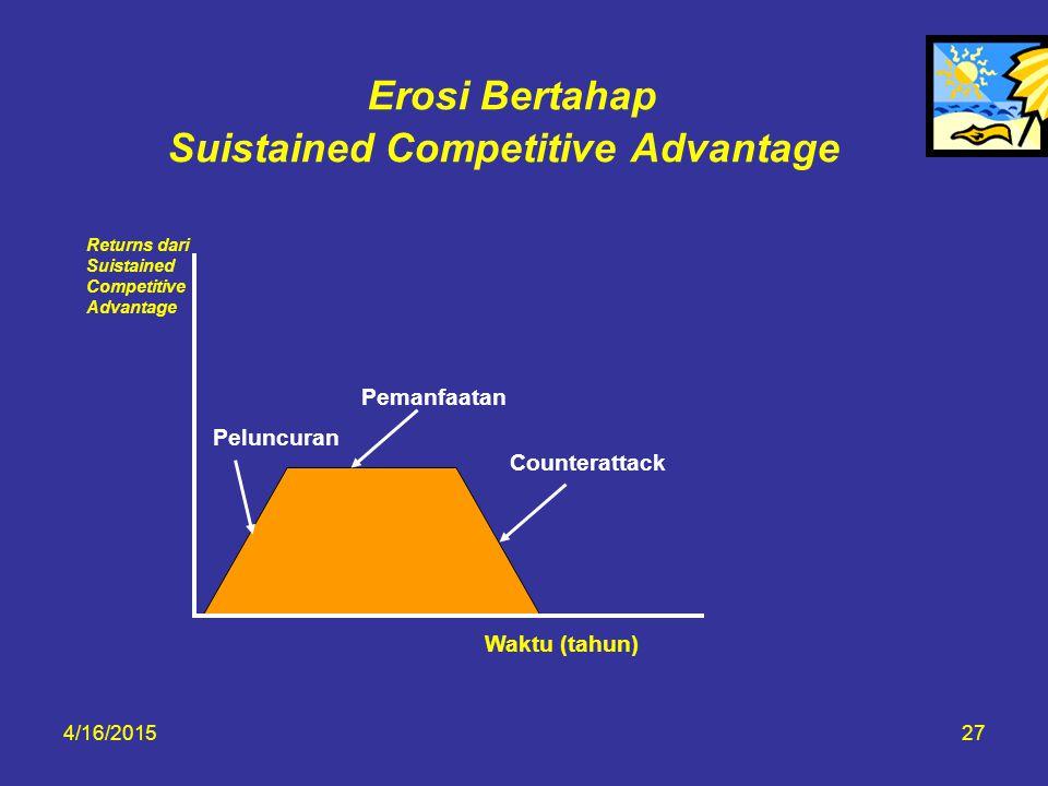 4/16/201527 Erosi Bertahap Suistained Competitive Advantage Returns dari Suistained Competitive Advantage Pemanfaatan Counterattack Peluncuran Waktu (