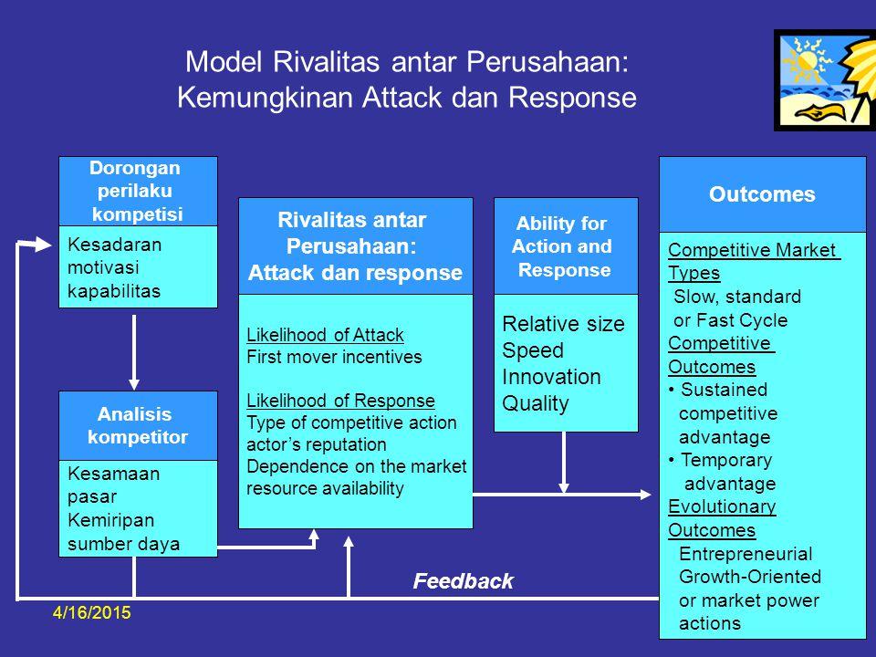 4/16/20156 Model Rivalitas antar Perusahaan: Kemungkinan Attack dan Response Dorongan perilaku kompetisi Kesadaran motivasi kapabilitas Apakah Manajer memahami karakteristik kunci pesaing