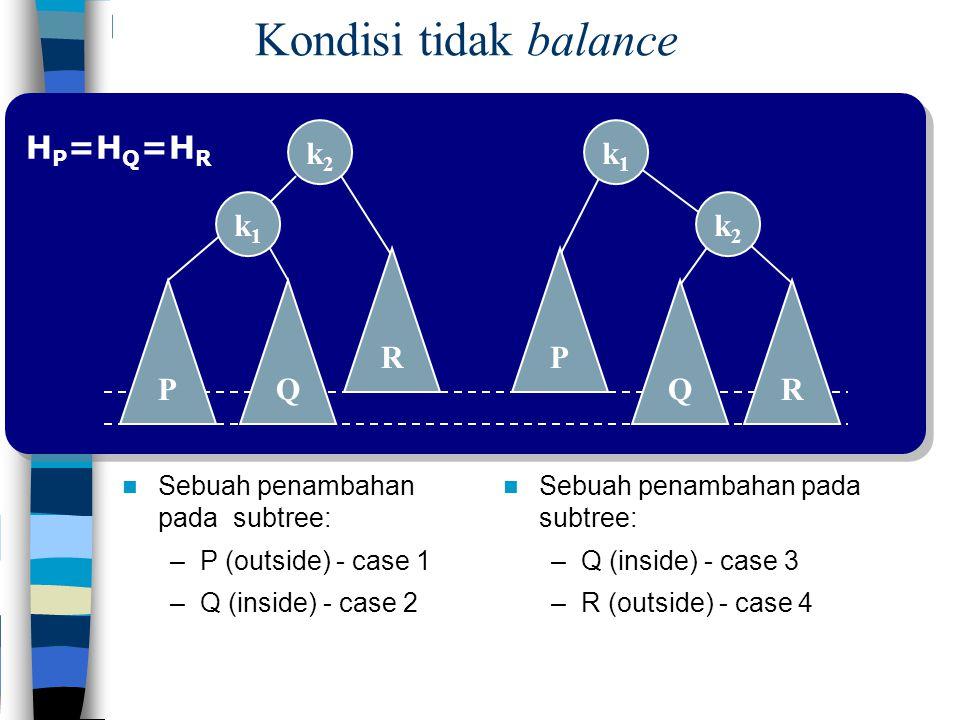 Kondisi tidak balance R P Q k1k1 k2k2 Q k2k2 P k1k1 R Sebuah penambahan pada subtree: –P (outside) - case 1 –Q (inside) - case 2 Sebuah penambahan pad