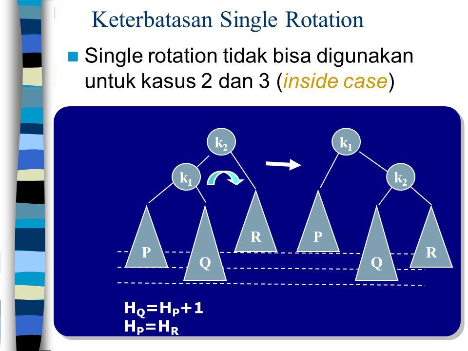 Q k2k2 P k1k1 R R P Q k1k1 k2k2 Keterbatasan Single Rotation Single rotation tidak bisa digunakan untuk kasus 2 dan 3 (inside case) H Q =H P +1 H P =