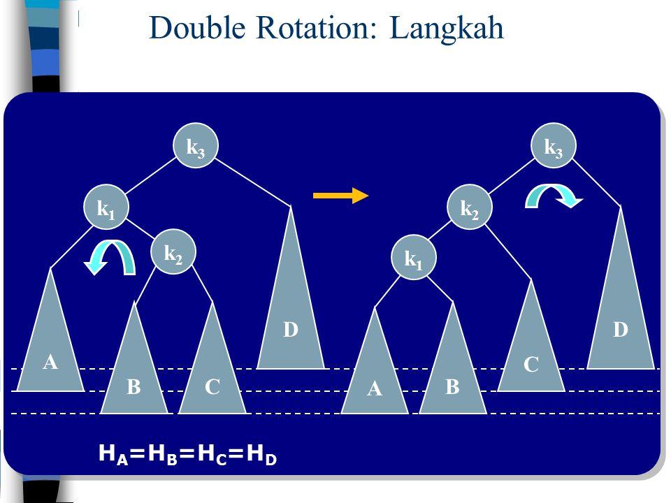 C k3k3 A k1k1 D B k2k2 Double Rotation: Langkah C k3k3 A k1k1 D B k2k2 H A =H B =H C =H D