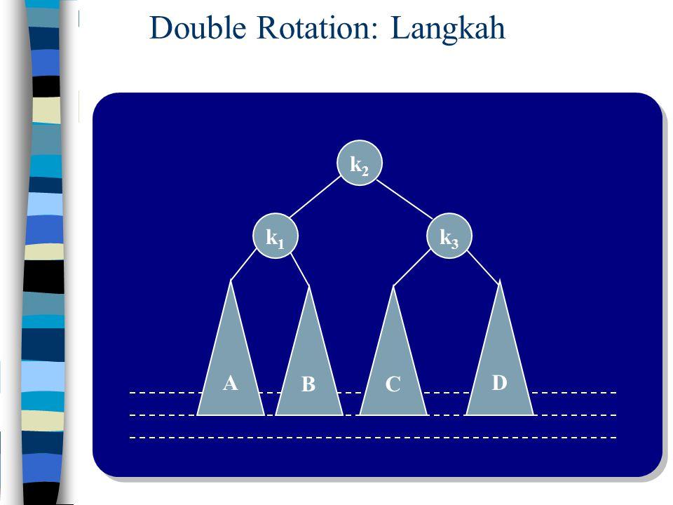 C k3k3 A k1k1 D B k2k2 Double Rotation: Langkah