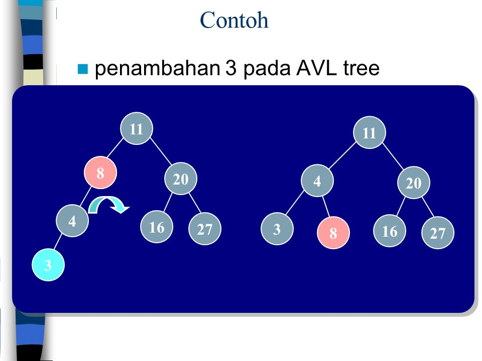 3 Contoh penambahan 3 pada AVL tree 11 8 20 4 16 27 8 8 11 4 20 3 16 27