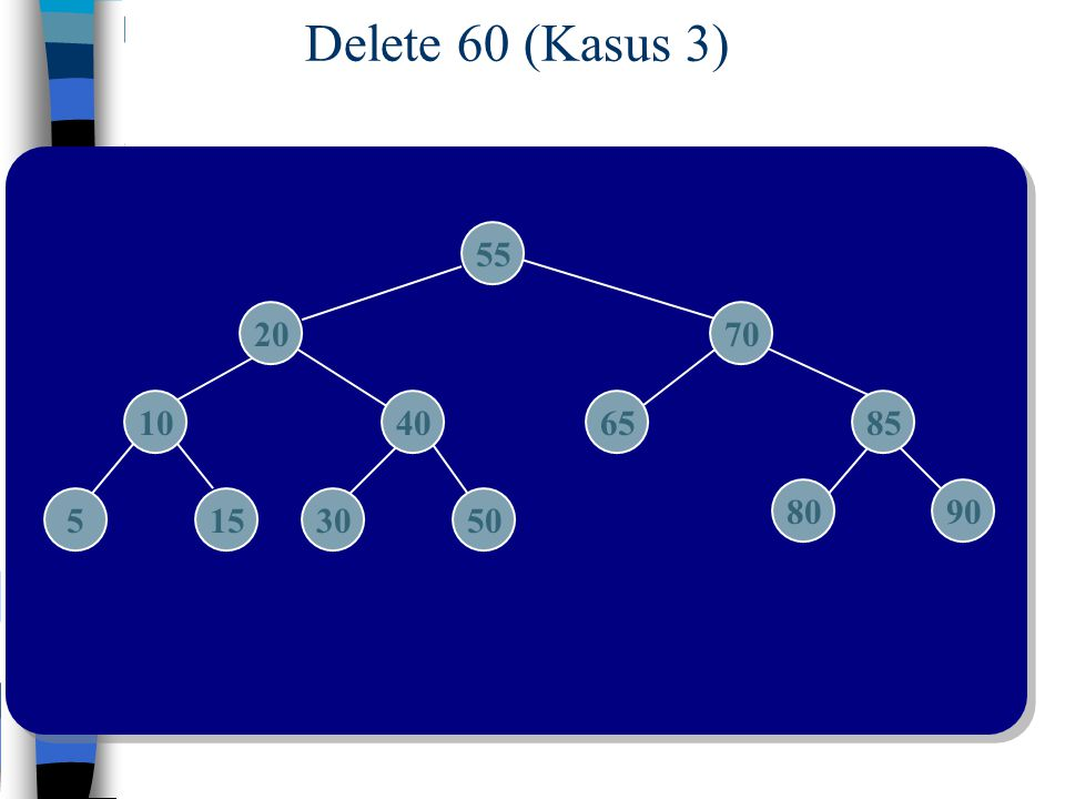 Delete 60 (Kasus 3) 55 2070 10406585 5153050 8090
