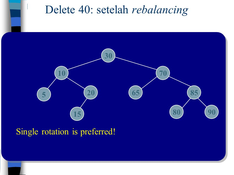 Delete 40: setelah rebalancing 30 7010 206585 5 15 8090 Single rotation is preferred!