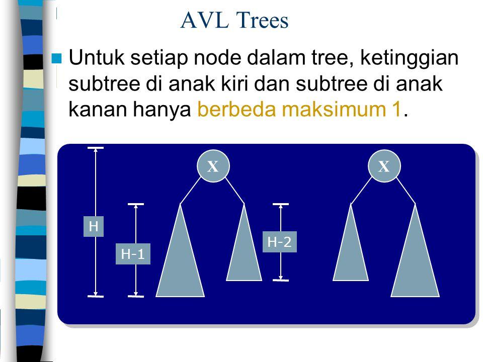 XX AVL Trees Untuk setiap node dalam tree, ketinggian subtree di anak kiri dan subtree di anak kanan hanya berbeda maksimum 1. H H-1 H-2