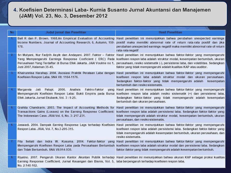 LOGO 4. Koefisien Determinasi Laba- Kurnia Susanto Jurnal Akuntansi dan Manajemen (JAM) Vol. 23, No. 3, Desember 2012 NoJudul jurnal dan PenelitianHas