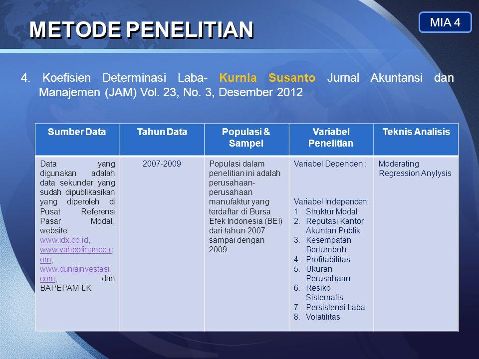 LOGO METODE PENELITIAN MIA 4 4. Koefisien Determinasi Laba- Kurnia Susanto Jurnal Akuntansi dan Manajemen (JAM) Vol. 23, No. 3, Desember 2012 Sumber D