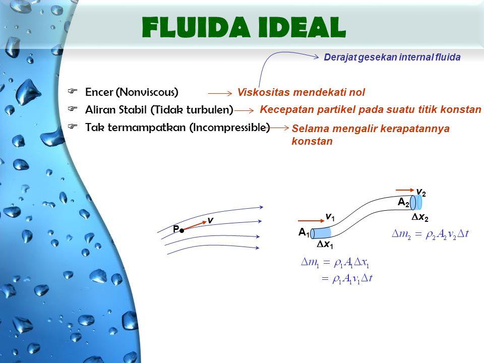 x1x1 x2x2 FLUIDA IDEAL  Encer (Nonviscous)  Aliran Stabil (Tidak turbulen)  Tak termampatkan (Incompressible) Selama mengalir kerapatannya konstan Viskositas mendekati nol Kecepatan partikel pada suatu titik konstan Derajat gesekan internal fluida P v A1A1 A2A2 v1v1 v2v2