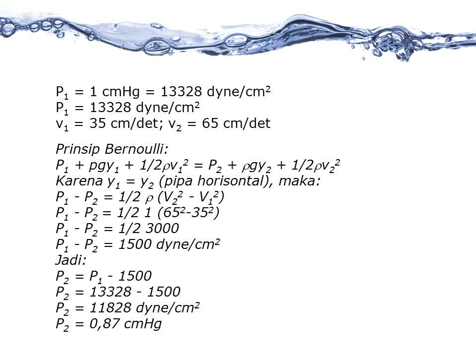 P 1 = 1 cmHg = 13328 dyne/cm 2 P 1 = 13328 dyne/cm 2 v 1 = 35 cm/det; v 2 = 65 cm/det Prinsip Bernoulli: P 1 + pgy 1 + 1/2v 1 2 = P 2 + gy 2 + 1/2v 2 2 Karena y 1 = y 2 (pipa horisontal), maka: P 1 - P 2 = 1/2  (V 2 2 - V 1 2 ) P 1 - P 2 = 1/2 1 (65 2 -35 2 ) P 1 - P 2 = 1/2 3000 P 1 - P 2 = 1500 dyne/cm 2 Jadi: P 2 = P 1 - 1500 P 2 = 13328 - 1500 P 2 = 11828 dyne/cm 2 P 2 = 0,87 cmHg