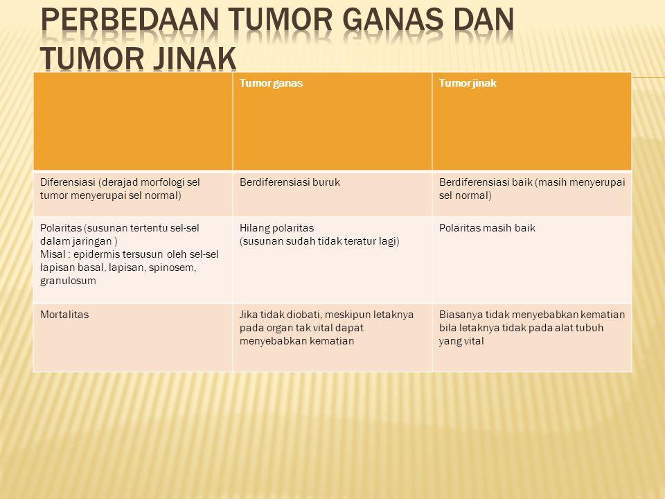 Tumor ganasTumor jinak Diferensiasi (derajad morfologi sel tumor menyerupai sel normal) Berdiferensiasi burukBerdiferensiasi baik (masih menyerupai se