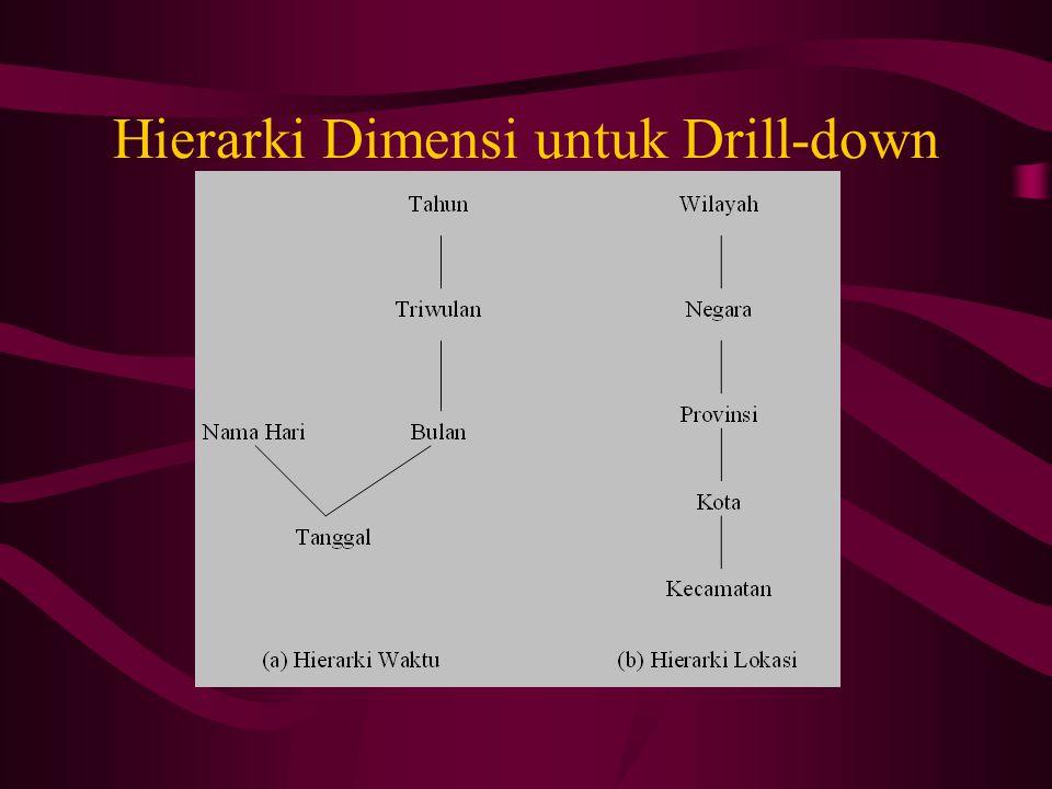 Hierarki Dimensi untuk Drill-down