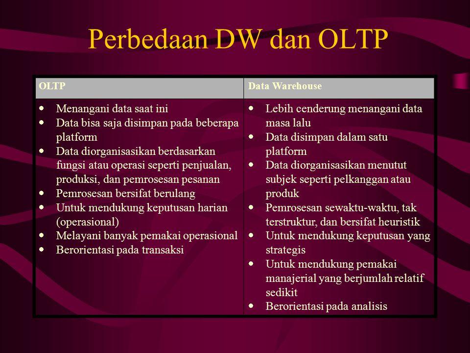 Perbedaan DW dan OLTP OLTPData Warehouse  Menangani data saat ini  Data bisa saja disimpan pada beberapa platform  Data diorganisasikan berdasarkan
