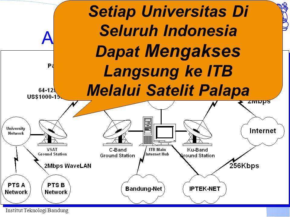 Institut Teknologi Bandung Akses Internet melalui ITB Setiap Universitas Di Seluruh Indonesia Dapat Mengakses Langsung ke ITB Melalui Satelit Palapa