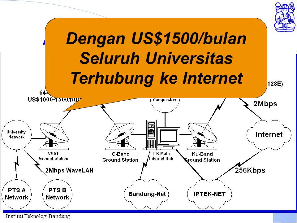 Institut Teknologi Bandung Akses Internet melalui ITB Dengan US$1500/bulan Seluruh Universitas Terhubung ke Internet