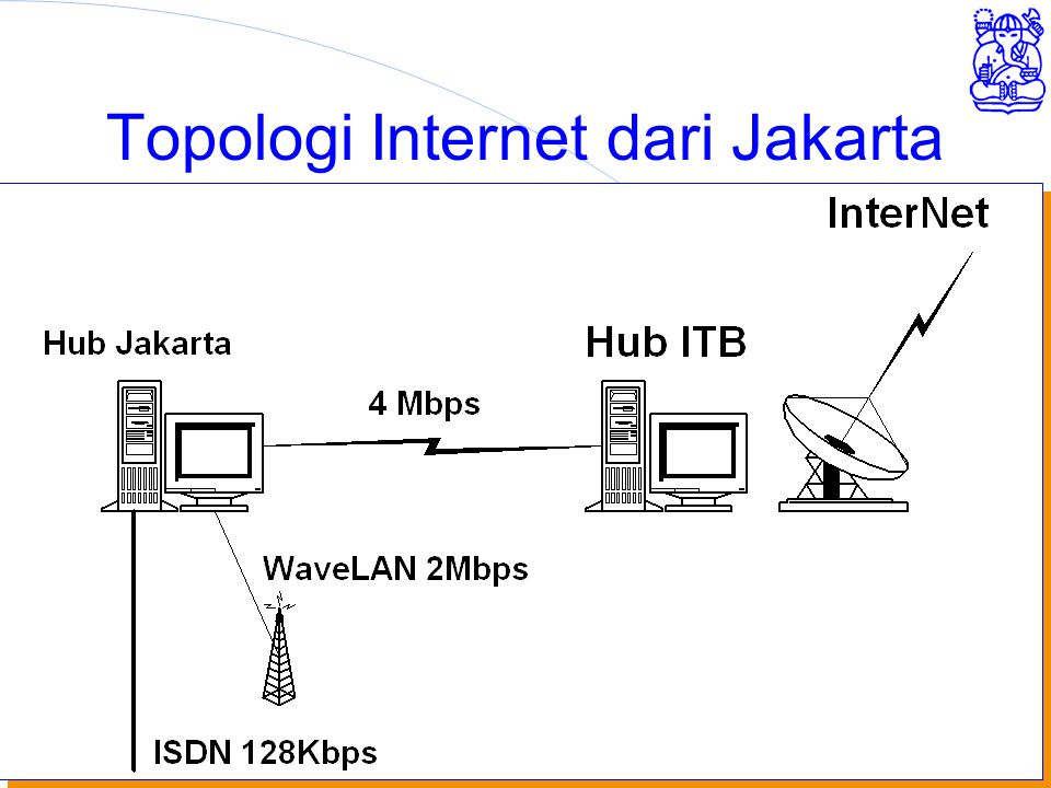 Institut Teknologi Bandung Topologi Internet dari Jakarta