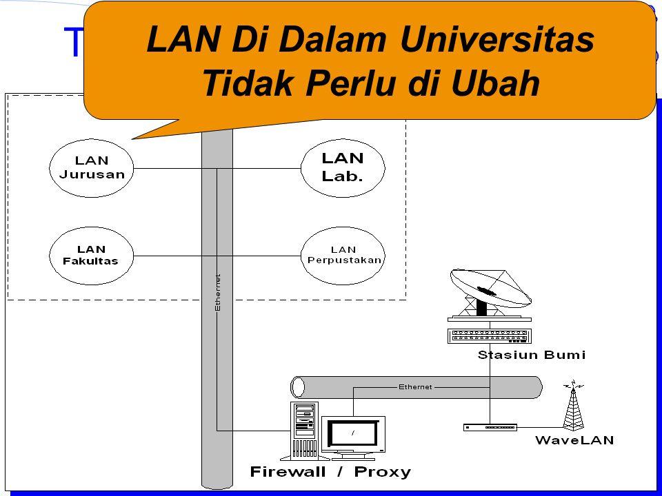Institut Teknologi Bandung Topologi Jaringan Universitas LAN Di Dalam Universitas Tidak Perlu di Ubah