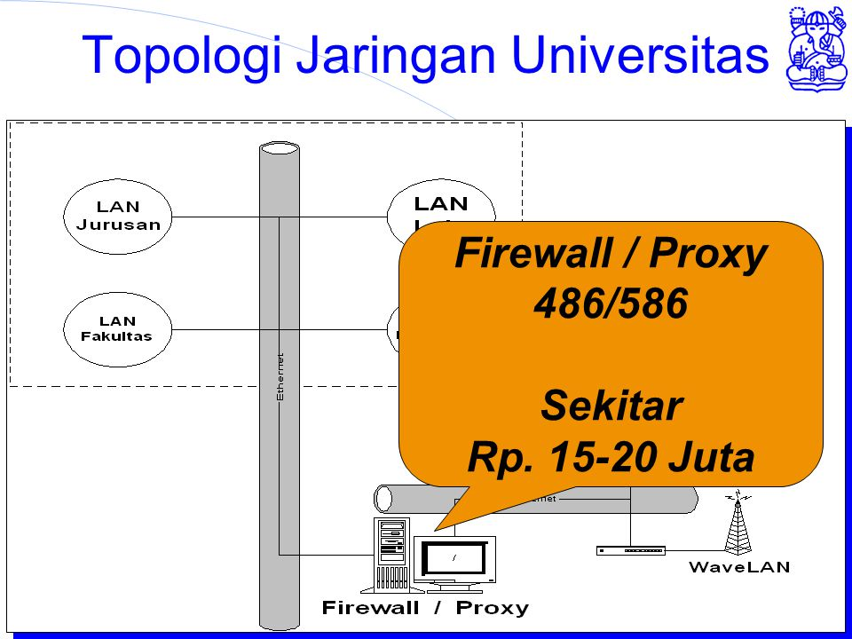 Institut Teknologi Bandung Topologi Jaringan Universitas Firewall / Proxy 486/586 Sekitar Rp. 15-20 Juta