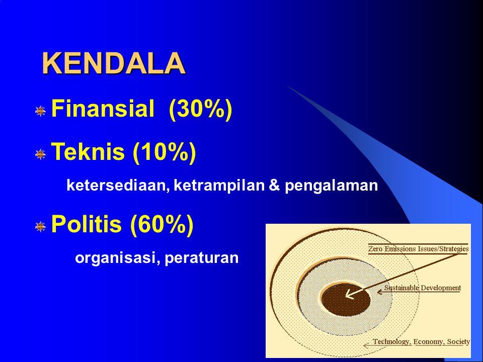 KENDALA IMPLEMENTASI DI INDONESIA (1) Subsidi terhadap harga energi dan bahan baku ---> kurang mendorong upaya efisiensi dan minimisasi limbah (2)Terb