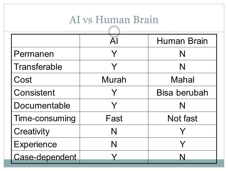 AI vs Human Brain AIHuman Brain PermanenYN TransferableYN CostMurahMahal ConsistentYBisa berubah DocumentableYN Time-consuming FastNot fast CreativityNY ExperienceNY Case-dependent YN
