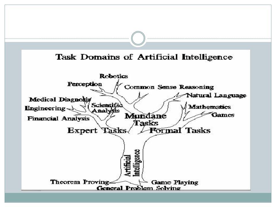 Lingkup Utama AI Sistem pakar Bahasa alami Pengenalan ucapan Robotika & sistem sensor Computer vision Game playing Intelligent computer-aided instruction