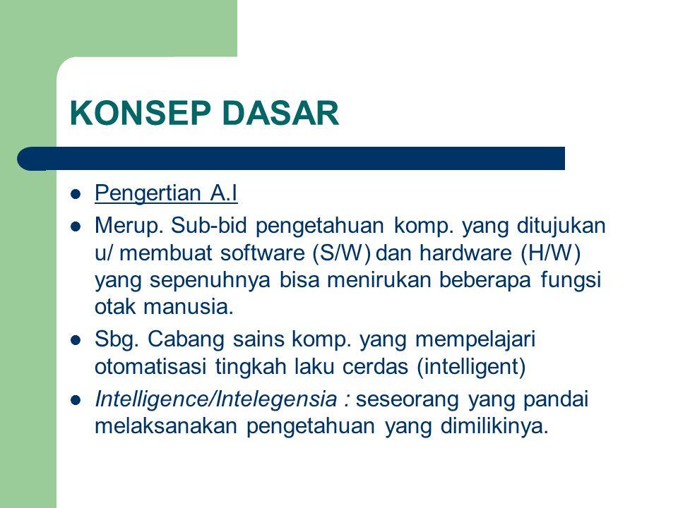 KONSEP DASAR Pengertian A.I Merup. Sub-bid pengetahuan komp. yang ditujukan u/ membuat software (S/W) dan hardware (H/W) yang sepenuhnya bisa meniruka