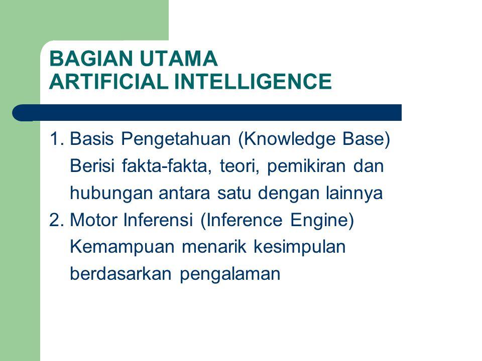 BAGIAN UTAMA ARTIFICIAL INTELLIGENCE 1. Basis Pengetahuan (Knowledge Base) Berisi fakta-fakta, teori, pemikiran dan hubungan antara satu dengan lainny