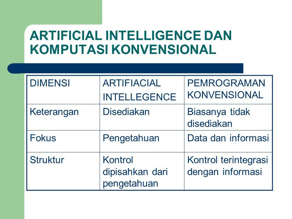 ARTIFICIAL INTELLIGENCE DAN KOMPUTASI KONVENSIONAL DIMENSIARTIFIACIAL INTELLEGENCE PEMROGRAMAN KONVENSIONAL KeteranganDisediakanBiasanya tidak disediakan FokusPengetahuanData dan informasi StrukturKontrol dipisahkan dari pengetahuan Kontrol terintegrasi dengan informasi