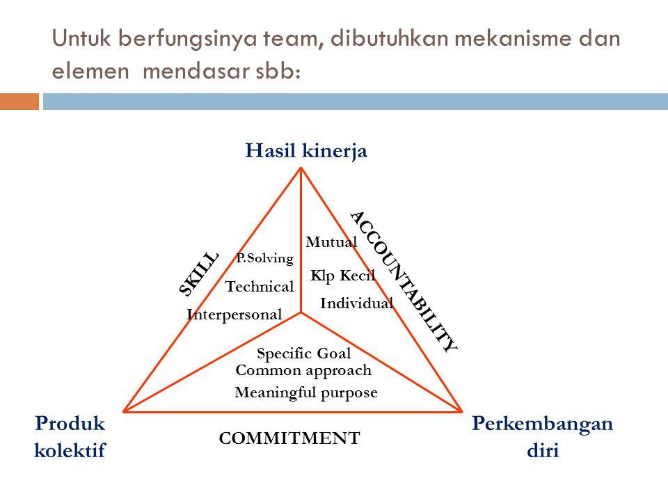 Untuk berfungsinya team, dibutuhkan mekanisme dan elemen mendasar sbb: SKILL COMMITMENT ACCOUNTABILITY Hasil kinerja Perkembangan diri Produk kolektif