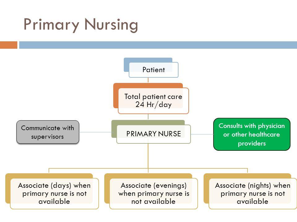 Primary Nursing Patient Total patient care 24 Hr/day PRIMARY NURSE Associate (days) when primary nurse is not available Associate (evenings) when prim