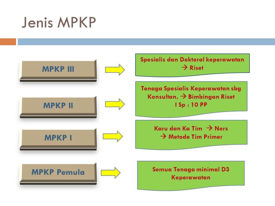 Jenis MPKP Spesialis dan Doktoral keperawatan  Riset Semua Tenaga minimal D3 Keperawatan Karu dan Ka Tim  Ners  Metode Tim Primer Tenaga Spesialis