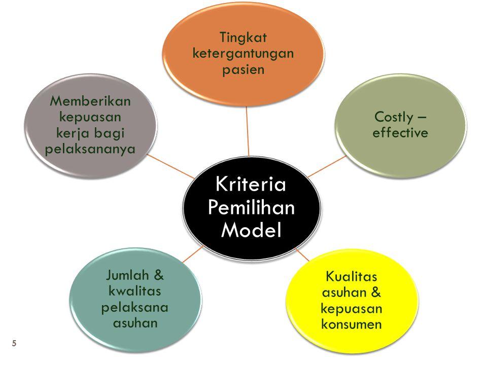 5 Kriteria Pemilihan Model Tingkat ketergantungan pasien Costly – effective Kualitas asuhan & kepuasan konsumen Jumlah & kwalitas pelaksana asuhan Mem